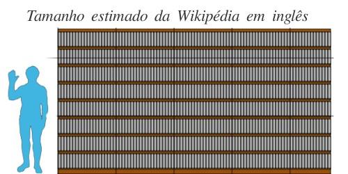 Tamanho estimado da Wikipédia em inglês impressa