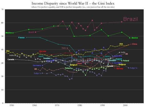 Variação do coeficiente de gini desde a segunda guerra mundial