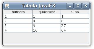 JavaFX Tabela