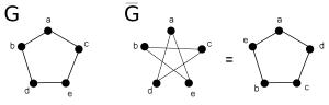 Ilustração de grafos