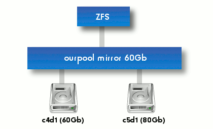 Trying to corrupt data in a zfs mirror silveira neto for Show zfs pool