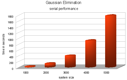 gaugassian elimination serial