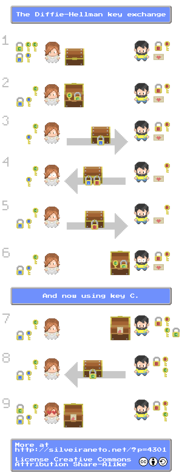 the diffie-hellman key exchange infographic pixelart